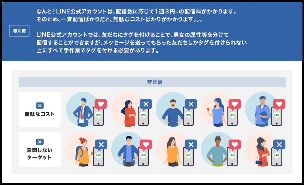 導入前 なんと!LINE公式アカウントは、配信数に応じて1通2円〜の配信料がかかります。そのため、一斉配信ばかりだと、無駄なコストばかりがかかります… LINE公式アカウントでは、友だちにタグを付けることで、男女の属性等を分けて配信することができますが、メッセージを送ってもらった友だちしかタグを付けられない上にすべて手作業でタグを付ける必要があります。